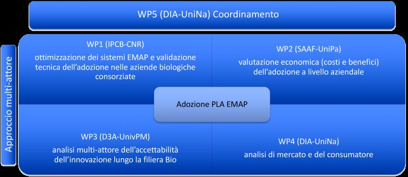 BioDegraPack_schema