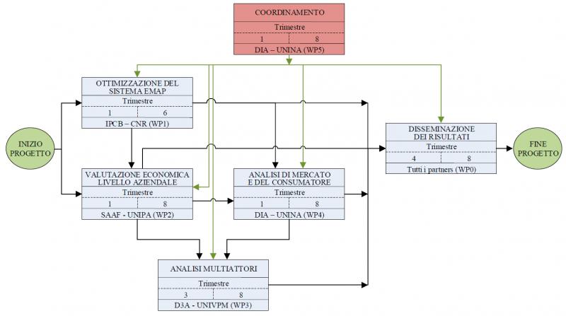 Diagramma_PERT